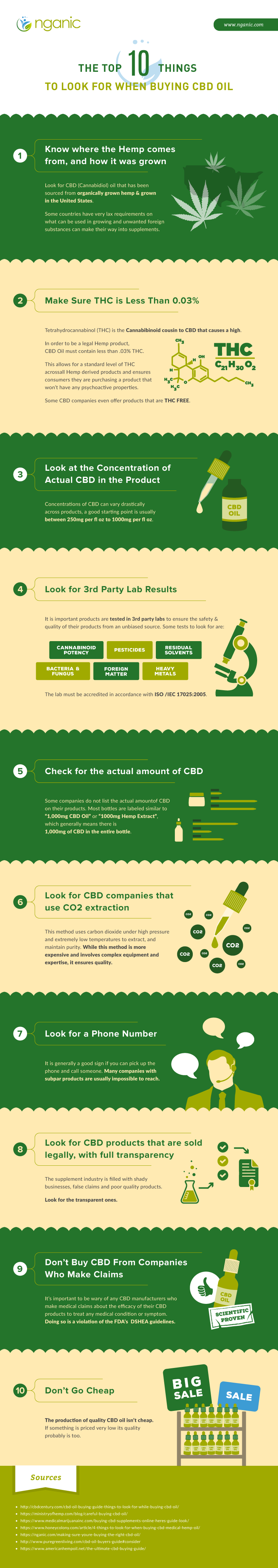 Top 10 Tips When Buying CBD Oil