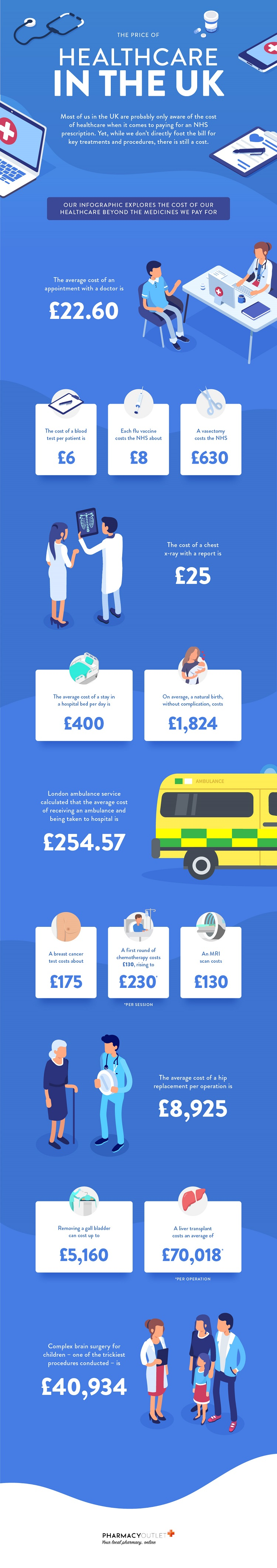 NHS healthcare costs infographic