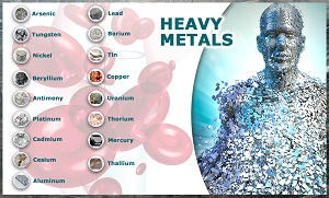 Table of Toxic Heavy Metals